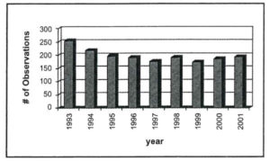 FIGURE 1: Number of observations per year.